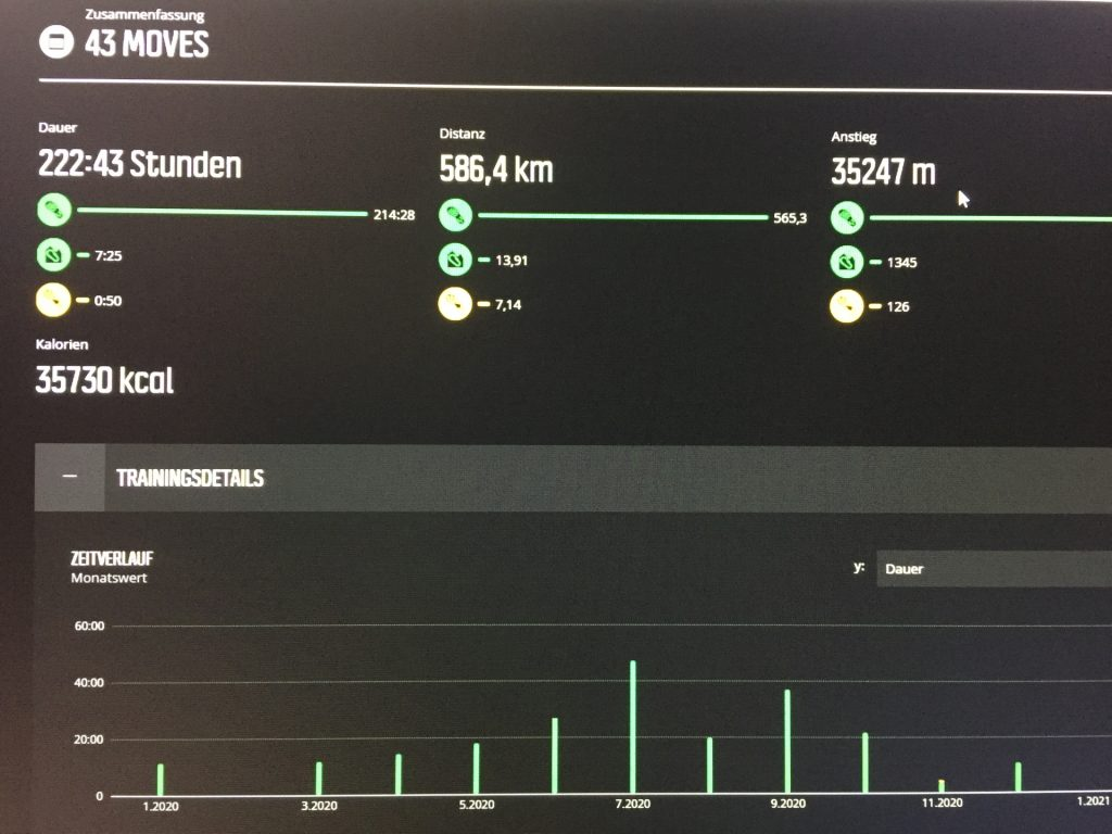 Completed 35000 meter of ascent in 2020!